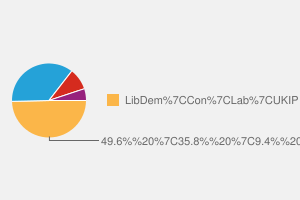 2010 General Election result in Southport